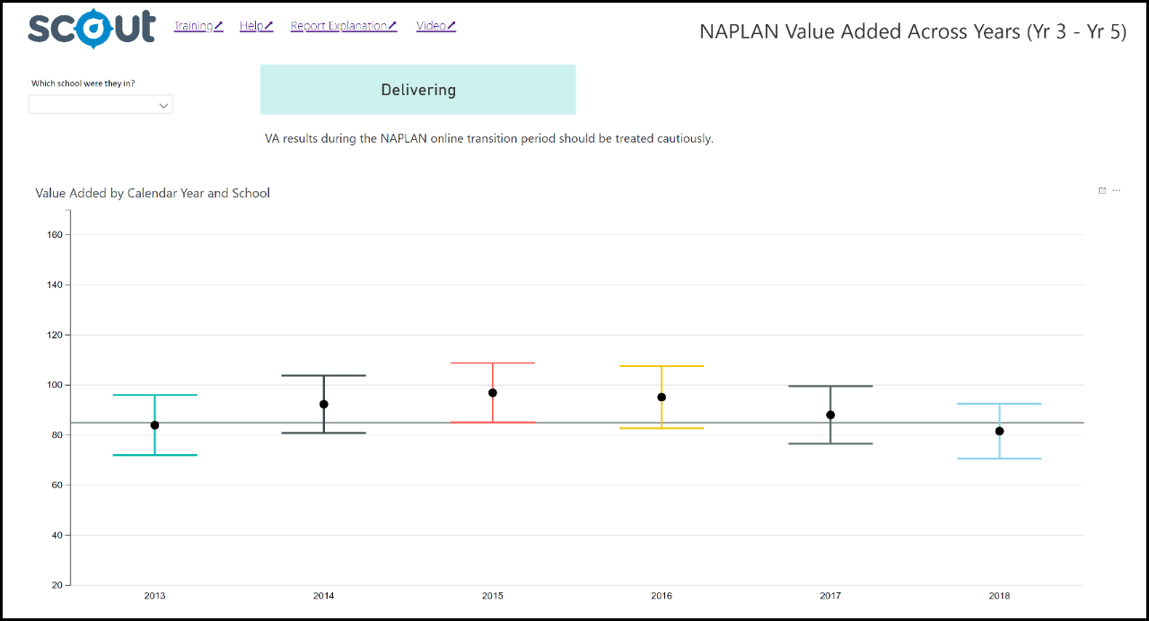 Screenshot of NAPLAN Value Added Across Years 3 to 5 report.