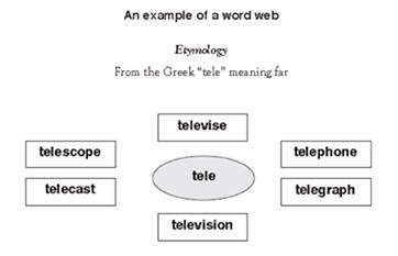Word web with the word tele in the centre, with the words televise, telescope, telecast, television, telegraph and telephone surrounding it.