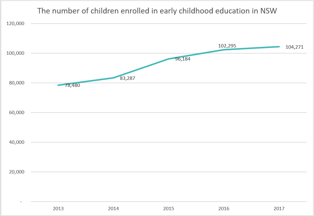 The number of children enrolled in early childhood education in NSW.  The number increases from 78,480 in 2013 to 104,271 in 2017.