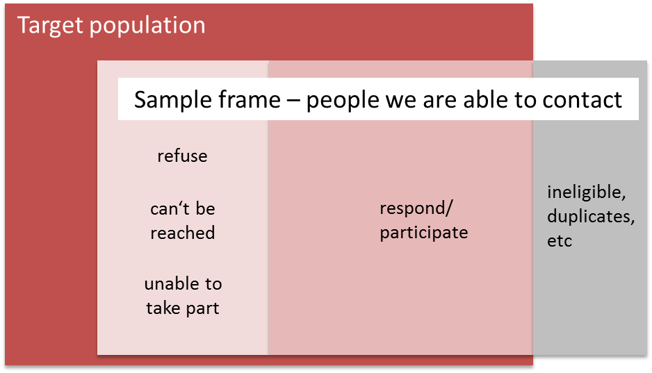 This image shows a large box called 'target population', and a smaller box called 'sample frame' referring to people we are able to contact. The sample frame box is split into three groups. One group for people who refuse, can't be reached or are otherwise unable to take part. Another is for a group who do respond. The third group is made up of people who are ineligible. This third group sits outside the target population.