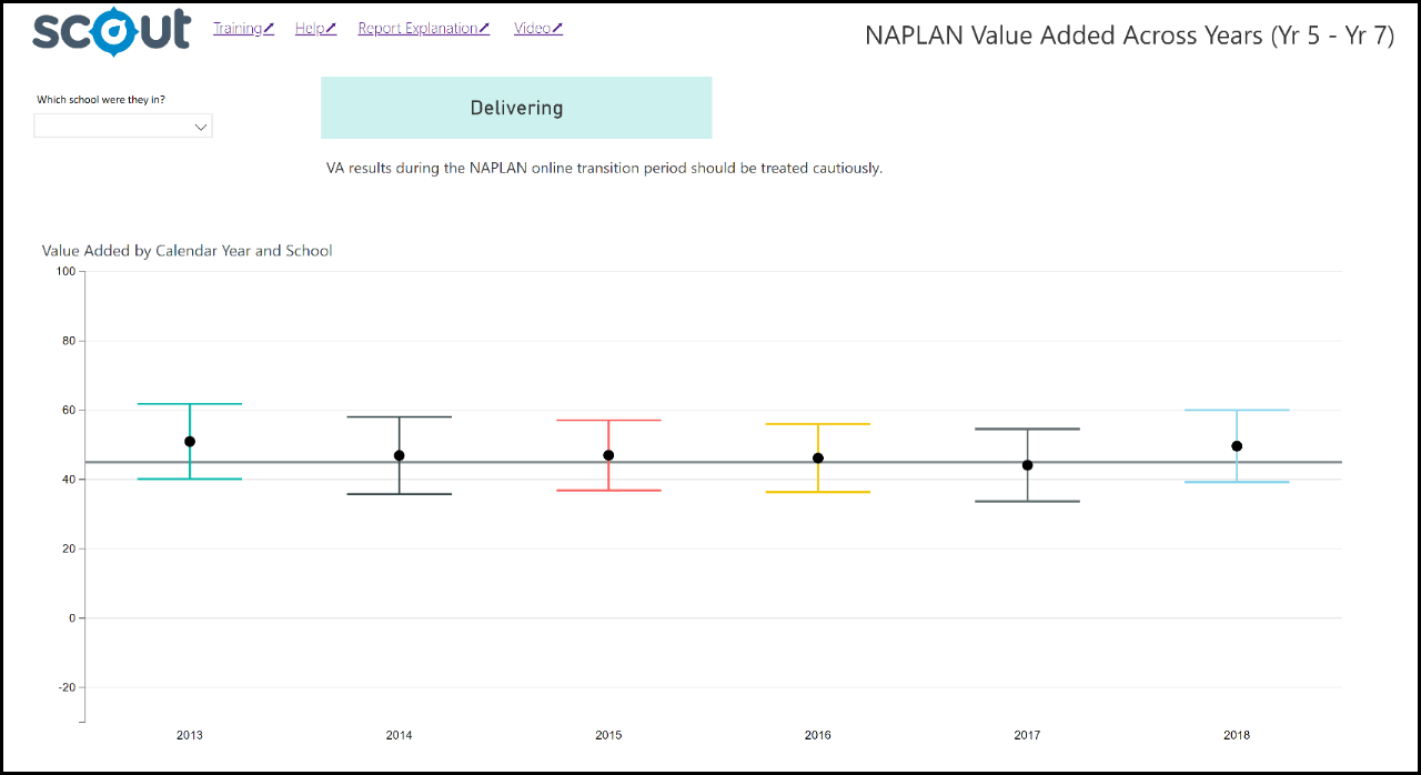 Screenshot of NAPLAN Value Added Across Years 5 to 7 report.