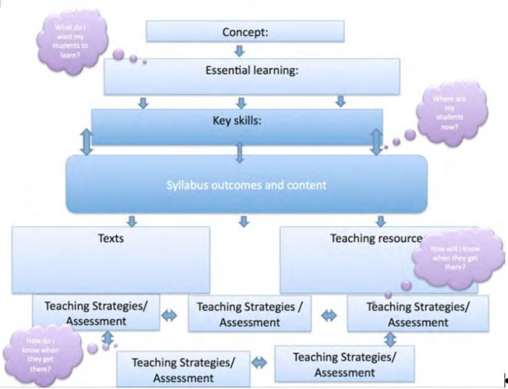 A graphic of a pathway for programming with the English K-10 syllabus