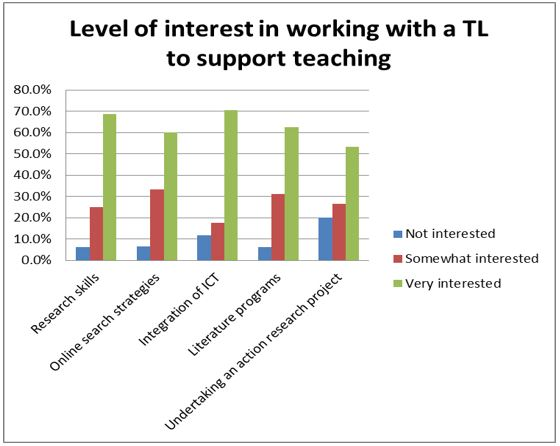 Level of interest working with TL