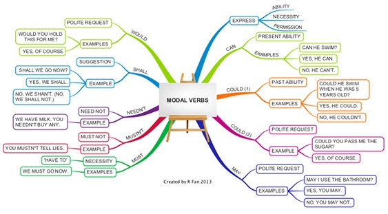 Mind map of modal verbs, with the words would, shall, needn't, mustn't, must, express, can, could (1), could (2) and may branching from the centre