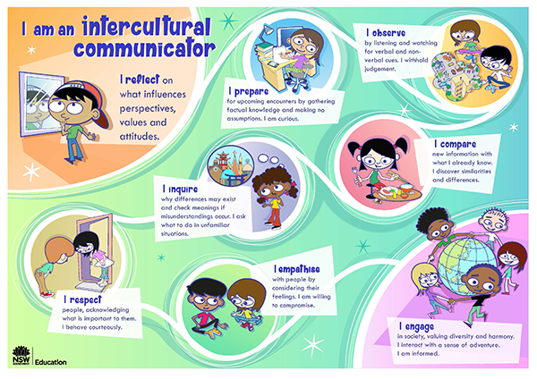 Intercultural Communicator poster highlighting values such as respect