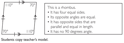 This is a rhombus. It has four equal sides. Its opposite angles are equal. It has opposite sides that are parallel and equal in length. It has no 90 degree angle.