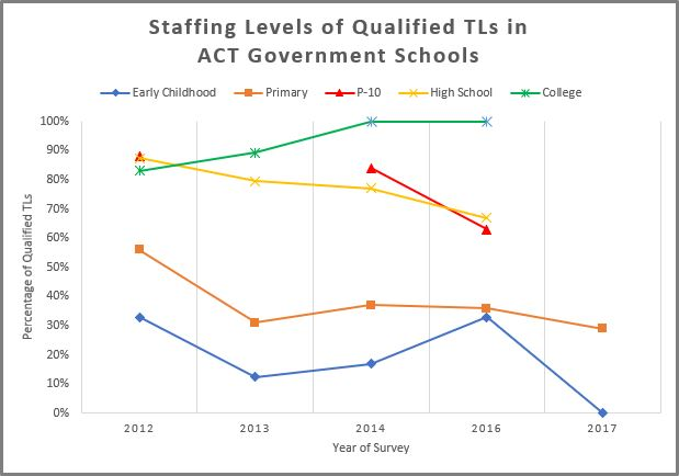 Staffing levels ACT