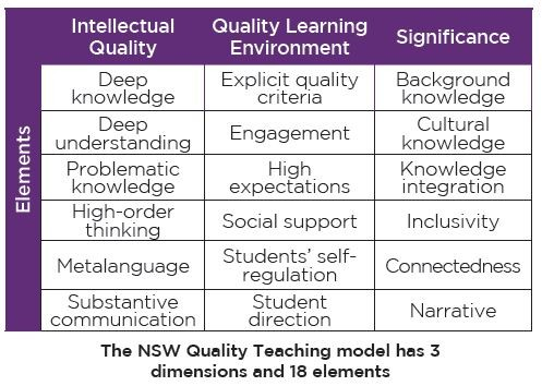 The NSW Quality Teaching model