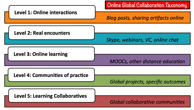 An image of online global collaboration taxonomy.