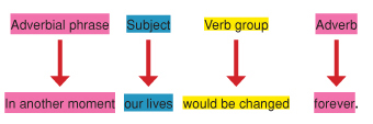 Example of simple sentence with adverbs and adverbial phrases to increase its descriptiveness