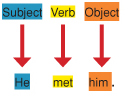 Example of simple sentences with an object. The subject points to he, the verb points to met and the object points to him.