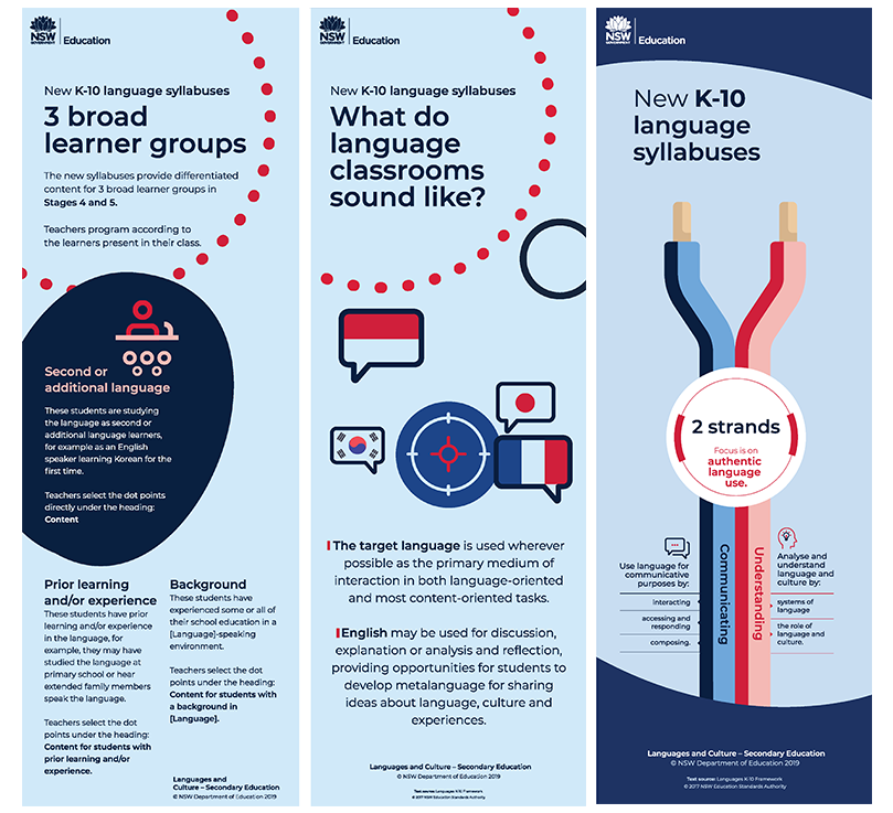 Set of three infographics for second or additional language learners. First image is for including students with prior learning and/or experience in the language, and students with a background in the language. It provides information about using English in the classroom. second image summarises the objectives of the new K-10 language syllabuses, including the communicating objectives, the understanding objectives and the values and attitudes objectives. Third image support teachers' understanding of the new K-10 language syllabuses, in particular the layout and the content