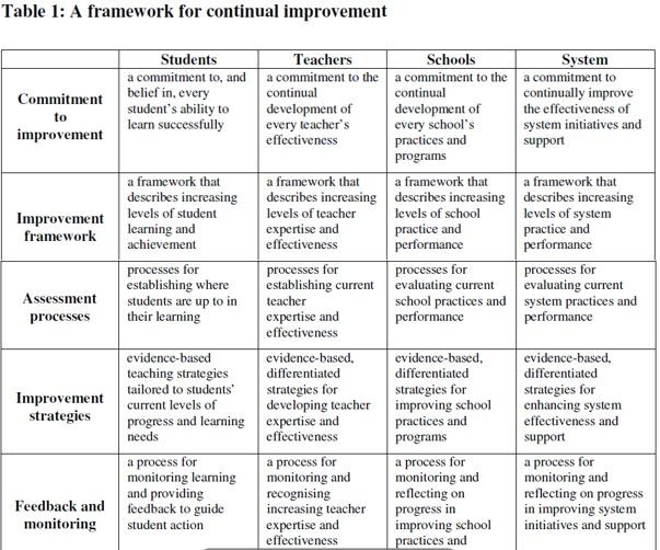Table 1 A framework for continual improvement