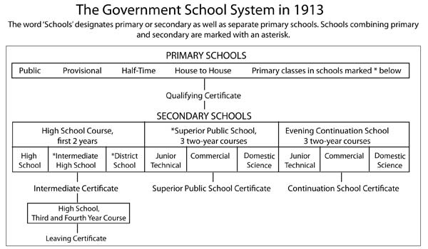 The government school system in 1913