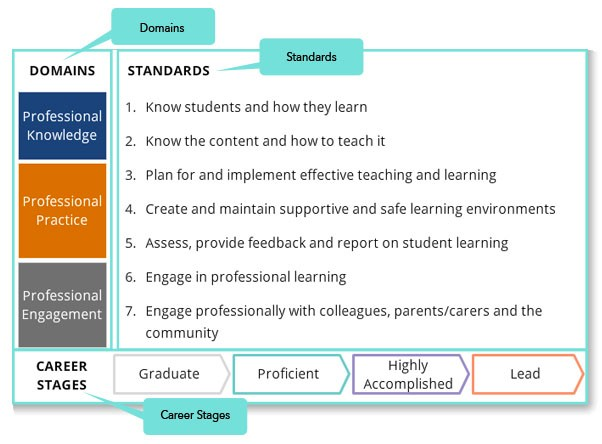Figure 1: Standards, domains and career stages