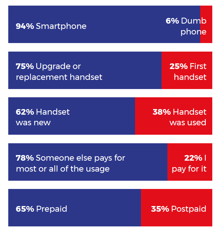 Smartphone – 94%, Dumb phone – 6%, Upgrade or replacement handset – 75%, First handset – 25%, Handset was new – 62%, Handset was used – 38%, Someone else pays for most or all of the usage – 78%, I pay for it – 22%, Prepaid – 65%, Postpaid – 35%