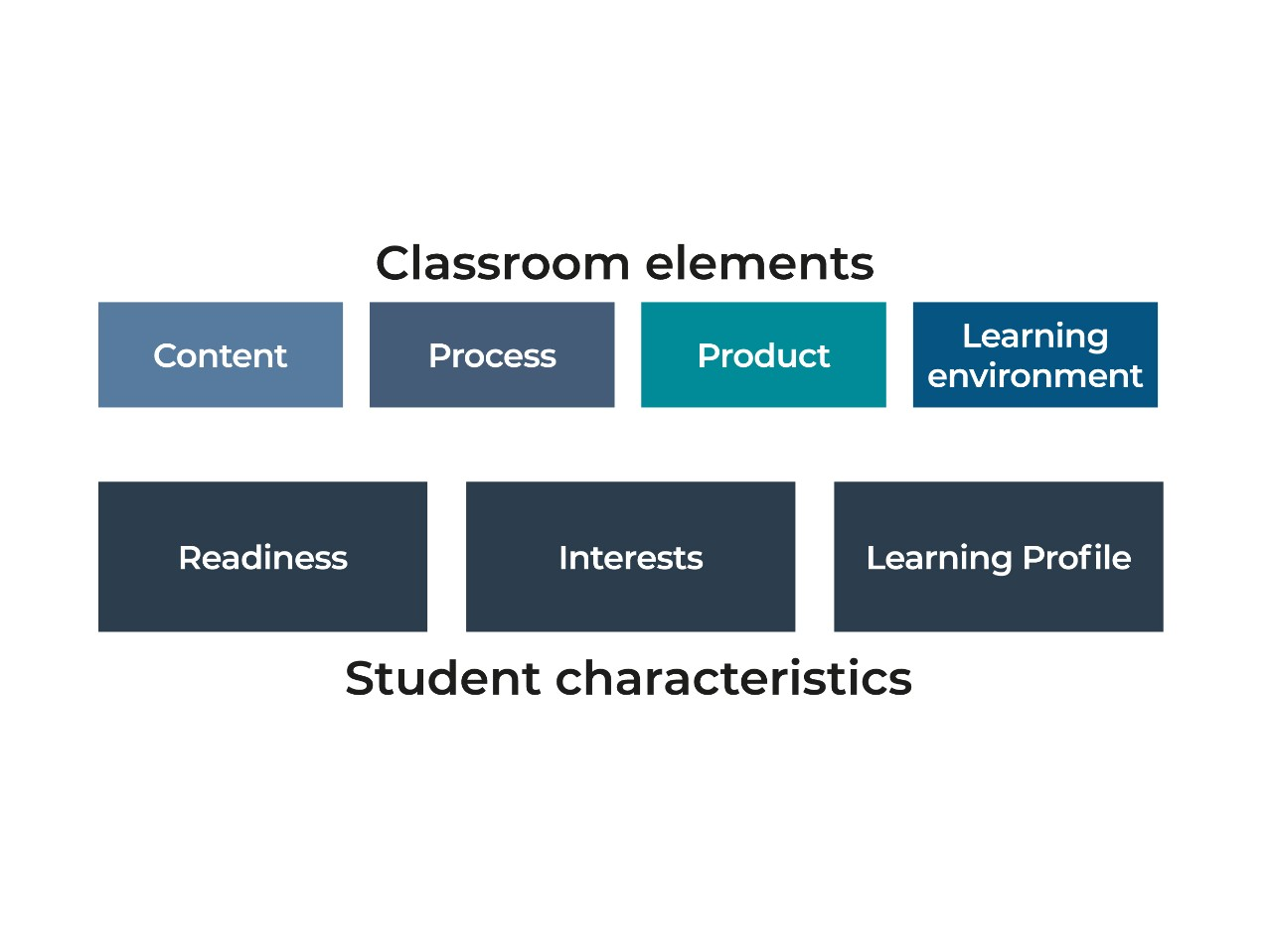 Differentiating classroom elements and student characteristics