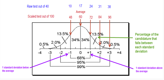 Bell curve outlining how test marks are scaled