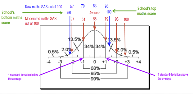 The diagram explains how moderated school assessment scores work