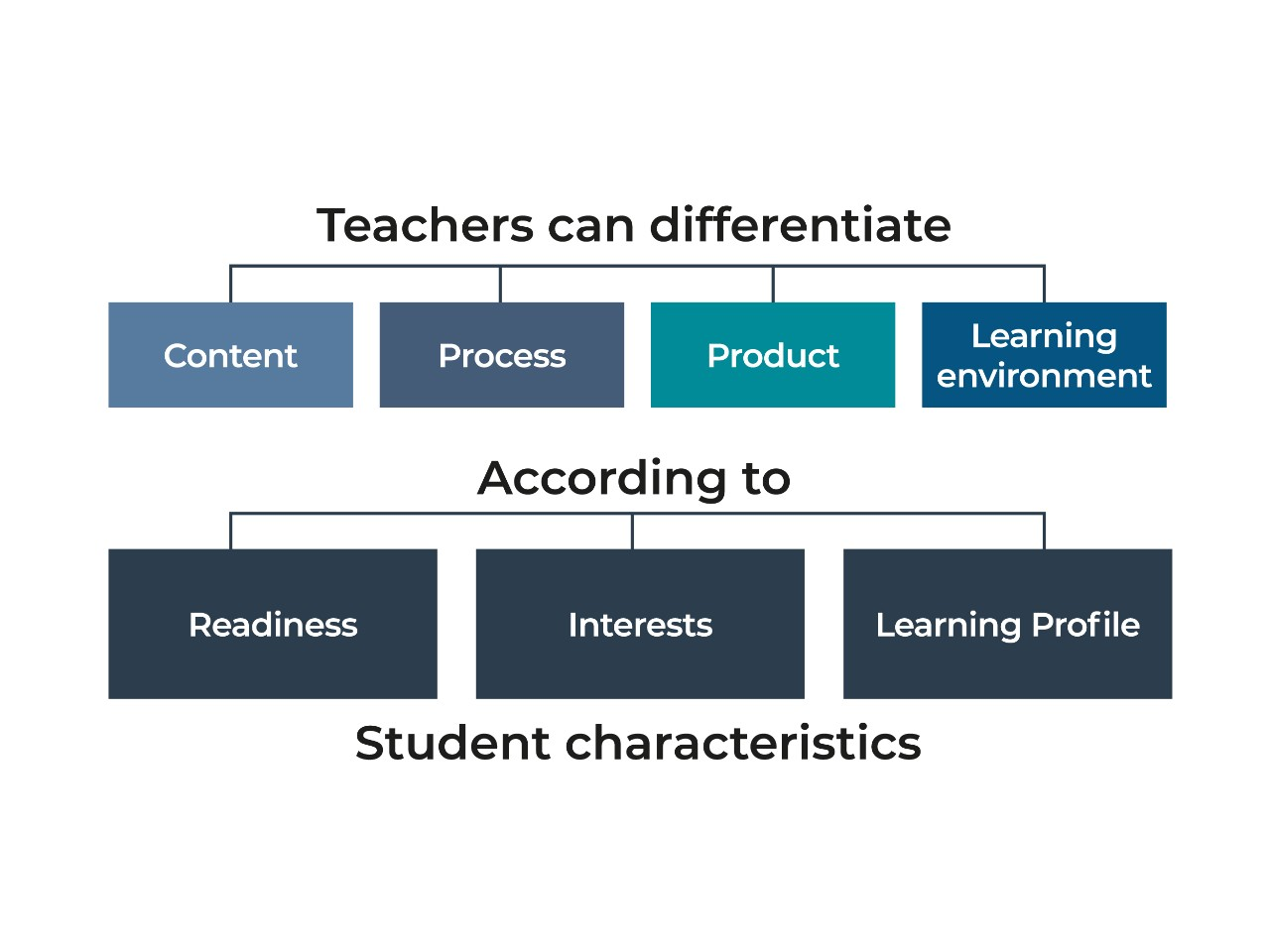Teachers can differentiate according to student characteristics