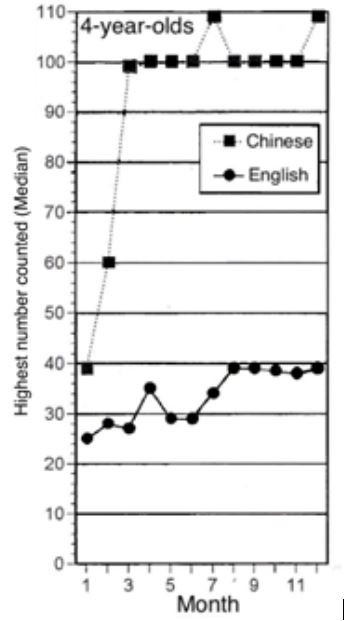 Figure 1 The counting development of 4-year-olds in Chinese and English
