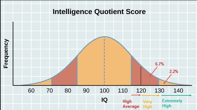 Graph showing the very high to extremely high level of IQ