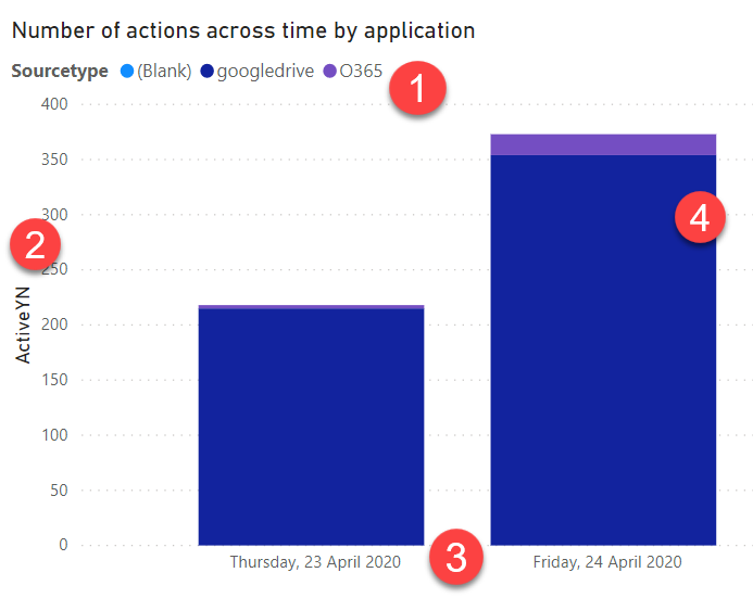 The active hours by application chart