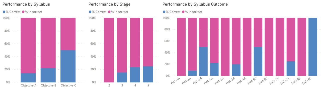 An example of Student Performance by Syllabus, Stage and Syllabus Outcome