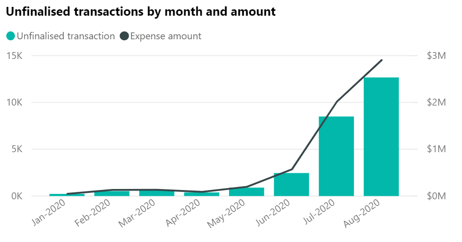 An example of unfinalised transactions by month and amount