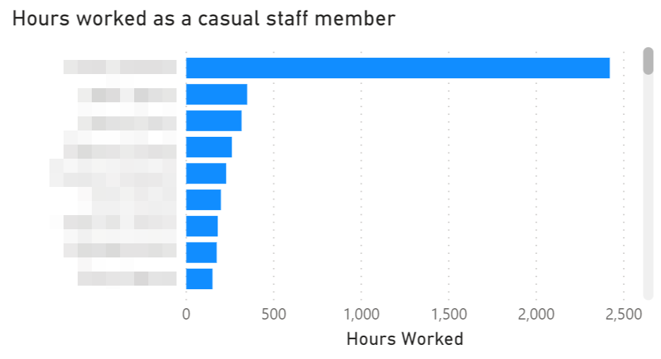 An example of hours worked by casual staff