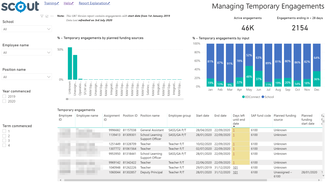 Managing temporary engagement dashboard