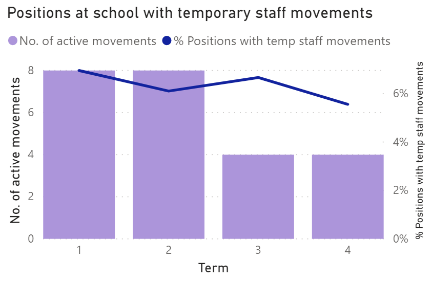 An example of active movements by term