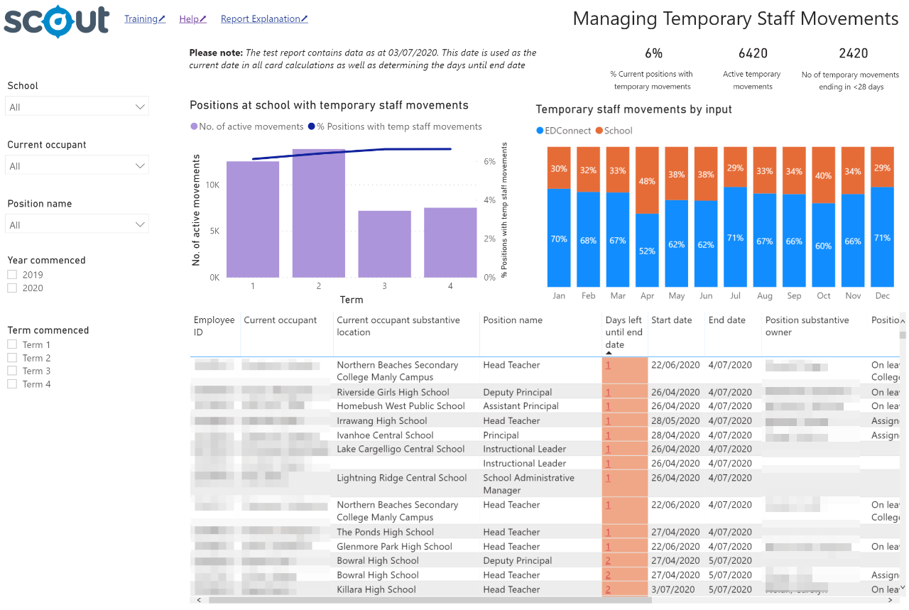 Managing Temporary Movements Dashboard