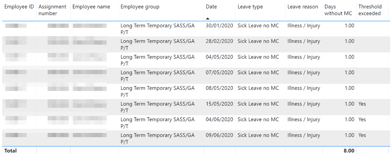 An example of non-teaching staff sick leave details