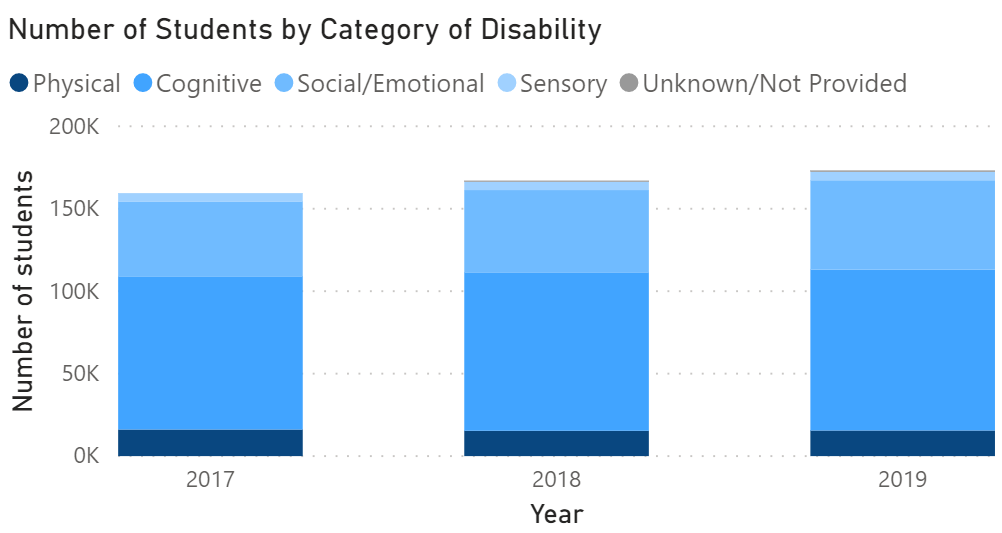 An example of category of disability