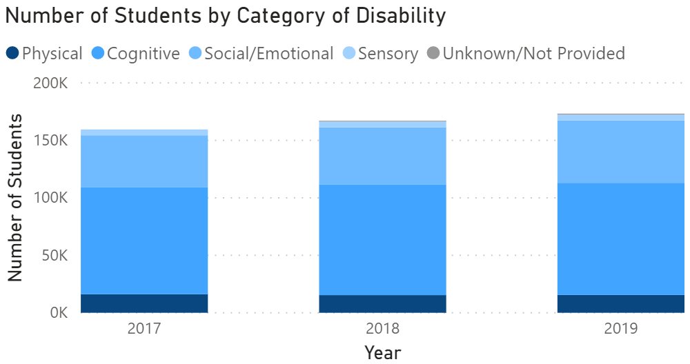 An example of data by category of disability