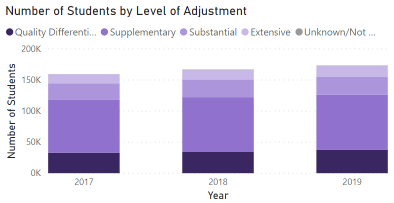 An example of data by level of adjustment