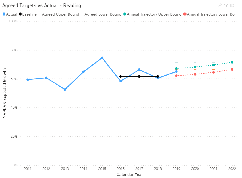 Chart showing expected growth actual vs agreed for reading