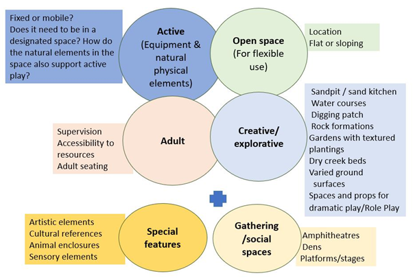 Some of the variables to consider in the provision of rich outdoor learning spaces