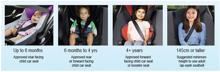 Up to 6 months - approved rear facing child car seat, 6 months to 4 years - approved rear or forward facing child car seat, 4 years and above - approved forward facing child car seat or booster seat, 145cm or taller - suggested height to use adult lap-sash seatbelt.