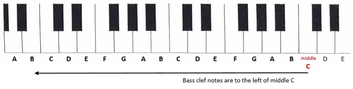 Keyboard showing that bass clef notes are to the left of middle C