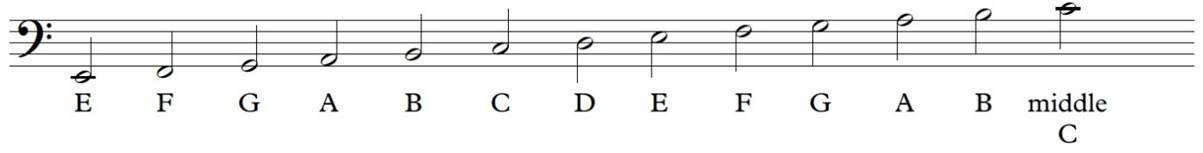 Staff showing the bass clef and demonstrating that bas clef notes are to the left of middle C