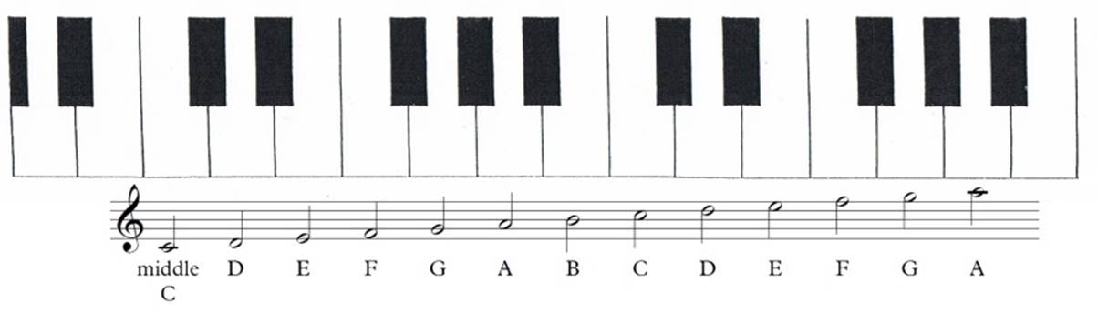Keyboard and scales with the middle c aligned