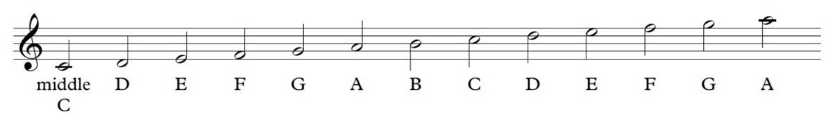 Musical scale showing middle c