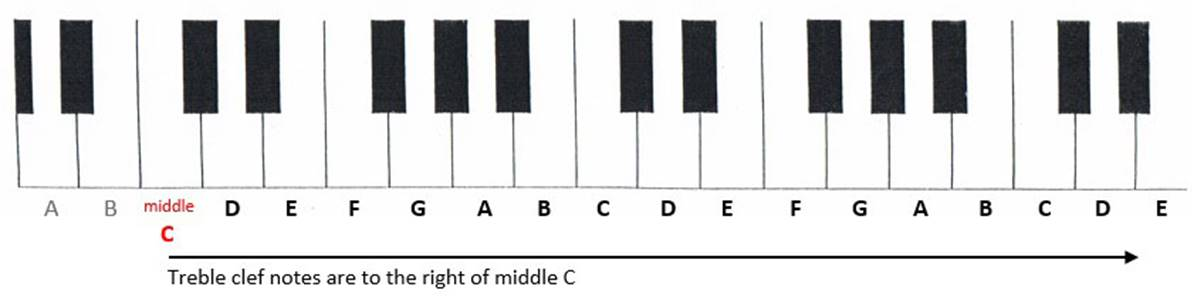 Keyboard showing that treble clef notes are to the right of middle C