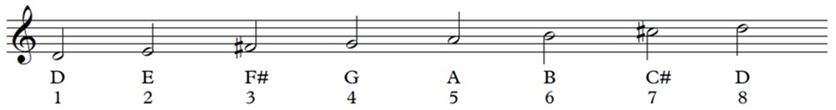 Treble clef and D Major scale on the staff
