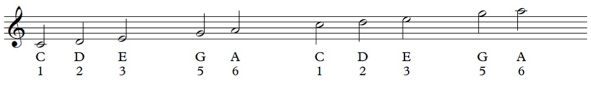 Treble clef and pentatonic C scale on the staff