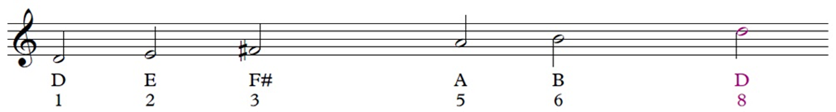 Treble clef and pentatonic D scale on the staff