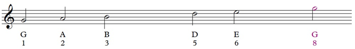 Treble clef and pentatonic G scale shown on the staff