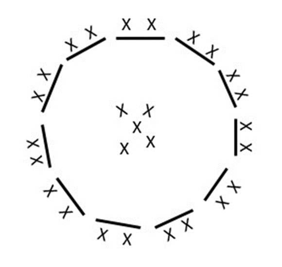 Groupings of students in pairs around the circle with left over students in the middle